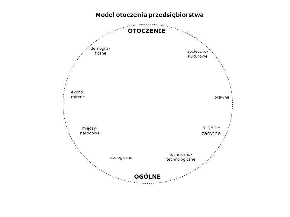 demogra- ficzne społeczno- kulturowe ekono- miczne prawne ekologiczne organi- zacyjne między- narodowe techniczno- technologiczne OTOCZENIE OGÓLNE Mod