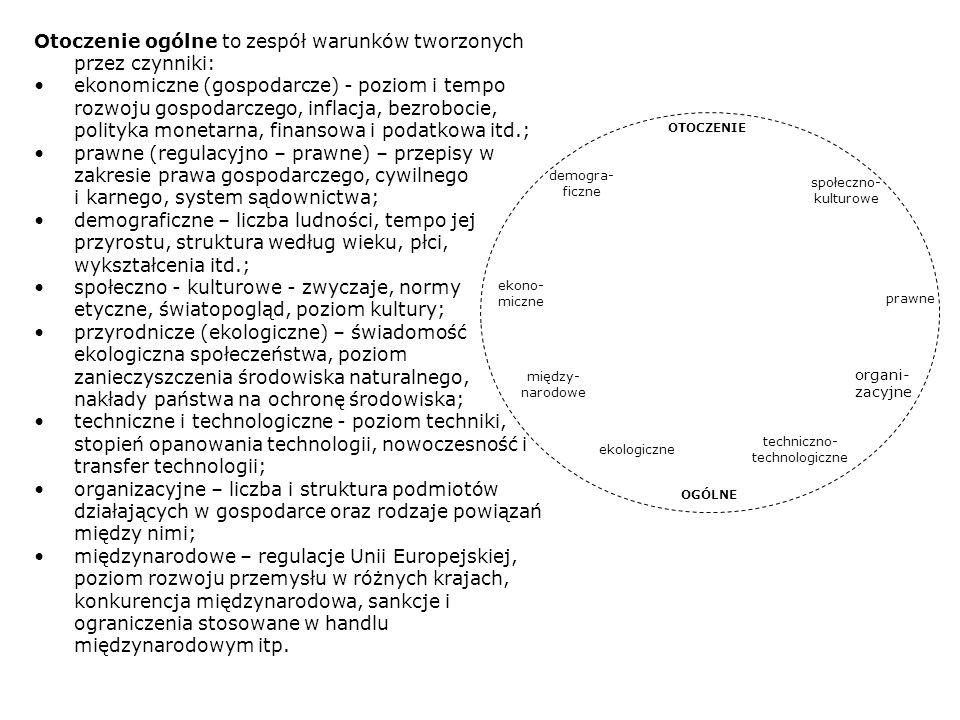 Firma Dostawcy Nabywcy Potencjalni wchodzący Substytuty OTOCZENIE KONKURENCYJNE FIRMY KONKUREN- CYJNE Model otoczenia przedsiębiorstwa Na otoczenie bliższe (konkurencyjne) składają się natomiast podmioty (osoby, organizacje i instytucje), z którymi dane przedsiębiorstwo wchodzi w bezpośrednie związki (interakcje).