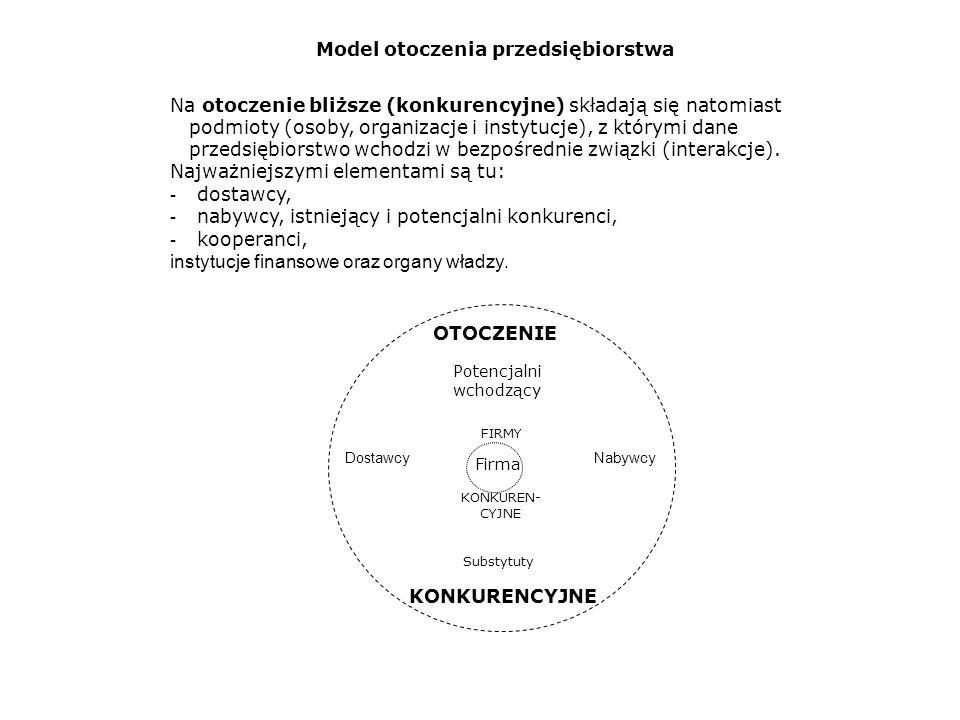 demogra- ficzne społeczno- kulturowe ekono- miczne prawne ekologiczne organi- zacyjne między- narodowe techniczno- technologiczne OTOCZENIE OGÓLNE Firma Dostawcy Nabywcy Potencjalni wchodzący Substytuty OTOCZENIE KONKUREN-CYJNE FIRMY KONKUREN- CYJNE Model otoczenia przedsiębiorstwa