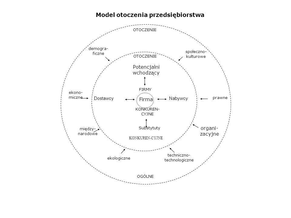 Warstwy i elementy otoczenia przedsiębiorstwa Ujęcie podmiotowe KonsumenciPodmioty gospodarcze w obrębie branży działania potrzeby i oczekiwania; segmenty: status materialny, opinie i oczekiwania, wzorce konsumpcji, postrzegane korzyści użytkowania produktu; cechy charakterystyczne: demograficzne, społeczne, psychologiczne, ekonomiczne typ konkurencji: w zakresie potrzeb, w zakresie produktu; konkurenci: liczba i wielkość potencjału, atuty i słabości, stosowane strategie, stopień integracji Ujęcie przedmiotowe TechnologieProcesy społeczneDziałalność regulacyjna państwa Procesy ekonomiczne zmiany: rodzaj, zakres; nowe zastosowania: istniejące a nowe technologie; opóźnienia, dezaktualizacja (starzenie się) wartości i priorytety: środowisko, ekologia, styl życia, struktura zatrudnienia, odpowiedzialność społeczna, standardy produktów; grupy nacisku tworzenie prawa: grupy nacisku; regulacje prawne: nakładanie się i konflikt, praktyki narzucania własnej woli; ustawodawstwo podatkowe; bodźce o specjalnym charakterze: motywacje wytwarzania, gwarancje finansowe inflacja, deflacja: zakres, wpływ; dewaluacja walut; polityka fiskalna: wydatki, podatki, ulgi podatkowe, kredyty; polityka monetarna; bilans przychodów i wydatków; kontrola płac i cen Źródło: L.
