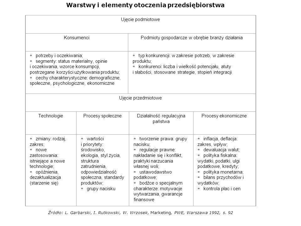 Warstwy i elementy otoczenia przedsiębiorstwa Ujęcie podmiotowe KonsumenciPodmioty gospodarcze w obrębie branży działania potrzeby i oczekiwania; segm