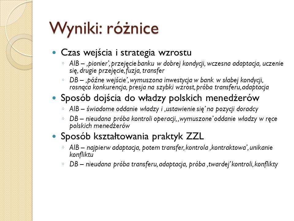 Wyniki: różnice Czas wejścia i strategia wzrostu AIB – pionier, przejęcie banku w dobrej kondycji, wczesna adaptacja, uczenie się, drugie przejęcie, fuzja, transfer DB – późne wejście, wymuszona inwestycja w bank w słabej kondycji, rosnąca konkurencja, presja na szybki wzrost, próba transferu, adaptacja Sposób dojścia do władzy polskich menedżerów AIB – świadome oddanie władzy i ustawienie się na pozycji doradcy DB – nieudana próba kontroli operacji, wymuszone oddanie władzy w ręce polskich menedżerów Sposób kształtowania praktyk ZZL AIB – najpierw adaptacja, potem transfer, kontrola kontraktowa, unikanie konfliktu DB – nieudana próba transferu, adaptacja, próba twardej kontroli, konflikty