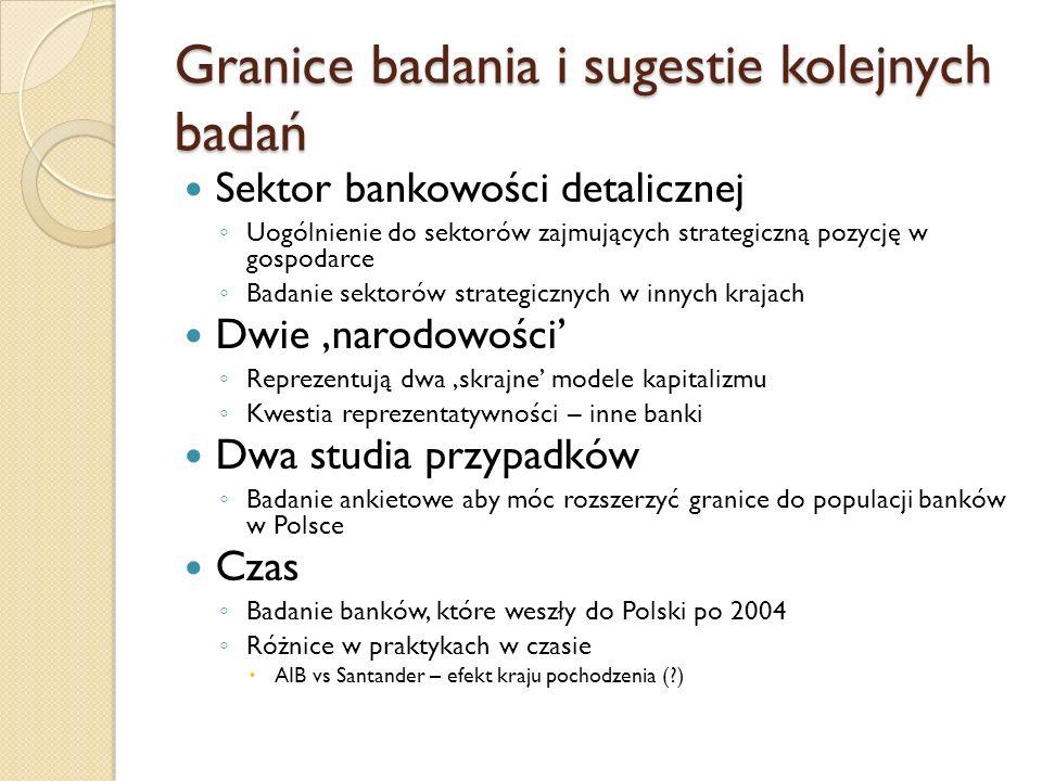 Granice badania i sugestie kolejnych badań Sektor bankowości detalicznej Uogólnienie do sektorów zajmujących strategiczną pozycję w gospodarce Badanie sektorów strategicznych w innych krajach Dwie narodowości Reprezentują dwa skrajne modele kapitalizmu Kwestia reprezentatywności – inne banki Dwa studia przypadków Badanie ankietowe aby móc rozszerzyć granice do populacji banków w Polsce Czas Badanie banków, które weszły do Polski po 2004 Różnice w praktykach w czasie AIB vs Santander – efekt kraju pochodzenia (?)