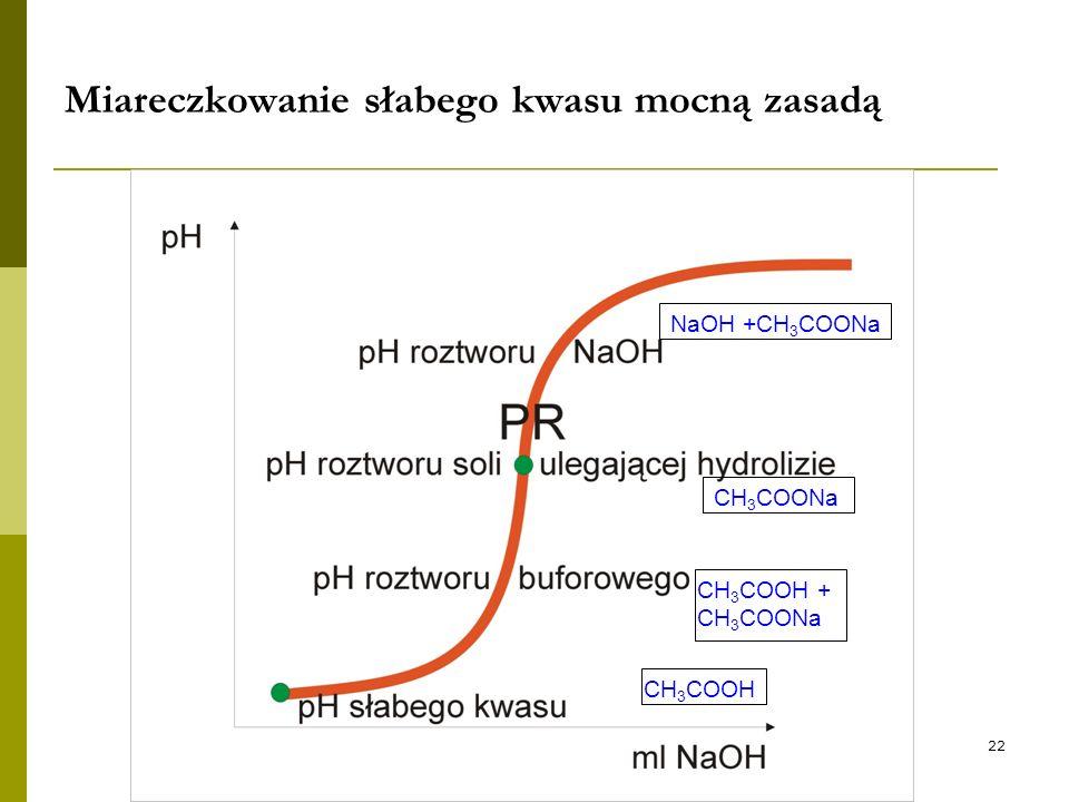 22 Miareczkowanie słabego kwasu mocną zasadą CH 3 COOH CH 3 COOH + CH 3 COONa CH 3 COONa NaOH +CH 3 COONa