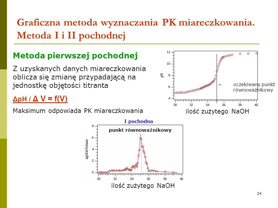 24 Graficzna metoda wyznaczania PK miareczkowania. Metoda I i II pochodnej ilość zużytego NaOH oczekiwany punkt równoważnikowy punkt równoważnikowy I