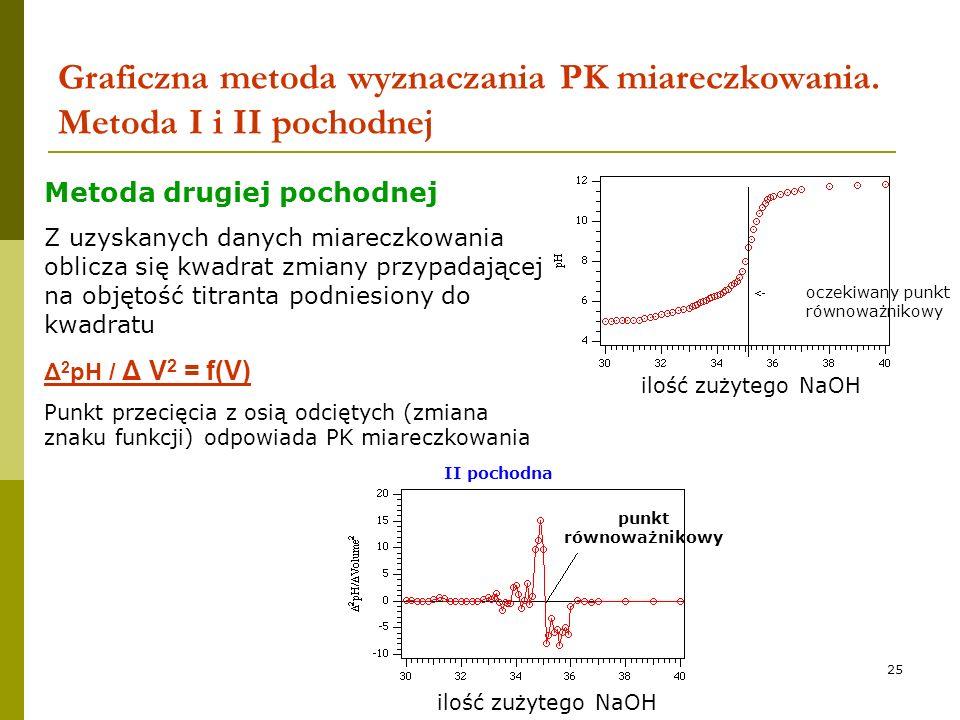 25 Graficzna metoda wyznaczania PK miareczkowania. Metoda I i II pochodnej ilość zużytego NaOH oczekiwany punkt równoważnikowy punkt równoważnikowy II
