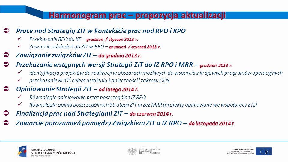 13 Harmonogram prac – propozycja aktualizacji Prace nad Strategią ZIT w kontekście prac nad RPO i KPO grudzień / styczeń 2013 r. Przekazanie RPO do KE