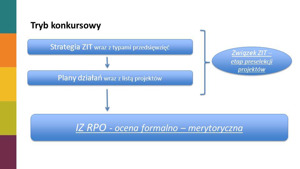 Tryb konkursowy Strategia ZIT wraz z typami przedsięwzięć Plany działań wraz z listą projektów Związek ZIT – etap preselekcji projektów IZ RPO - ocena