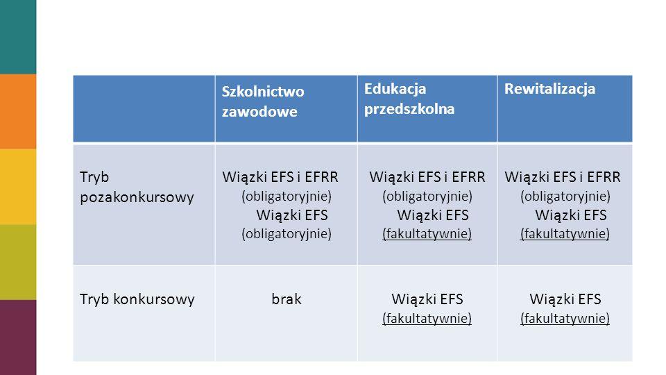 Szkolnictwo zawodowe Edukacja przedszkolna Rewitalizacja Tryb pozakonkursowy Wiązki EFS i EFRR (obligatoryjnie) Wiązki EFS (obligatoryjnie) Wiązki EFS