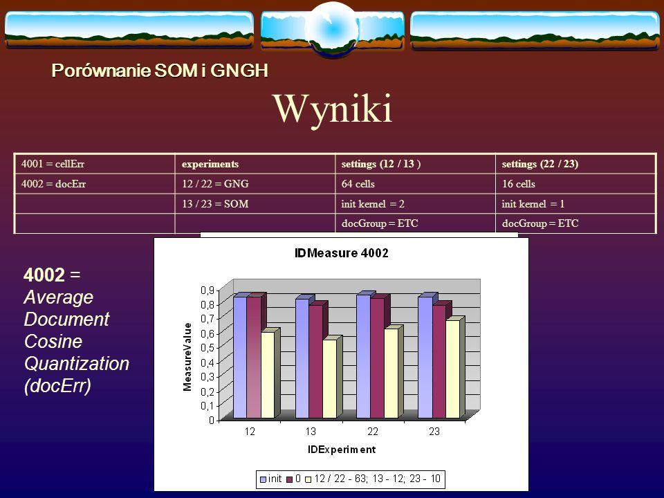 Wyniki 4001 = cellErrexperimentssettings (12 / 13 )settings (22 / 23) 4002 = docErr12 / 22 = GNG64 cells16 cells 13 / 23 = SOMinit kernel = 2init kernel = 1 docGroup = ETC Porównanie SOM i GNGH 4002 = Average Document Cosine Quantization (docErr)