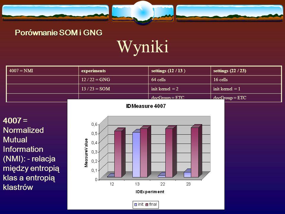 Wyniki 4007 = NMIexperimentssettings (12 / 13 )settings (22 / 23) 12 / 22 = GNG64 cells16 cells 13 / 23 = SOMinit kernel = 2init kernel = 1 docGroup = ETC Porównanie SOM i GNG 4007 = Normalized Mutual Information (NMI): - relacja między entropią klas a entropią klastrów