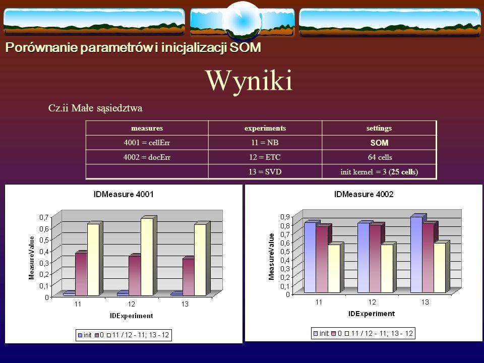 Cz.ii Małe sąsiedztwa measuresexperimentssettings 4001 = cellErr11 = NB SOM 4002 = docErr12 = ETC 64 cells 13 = SVDinit kernel = 3 (25 cells) Wyniki Porównanie parametrów i inicjalizacji SOM