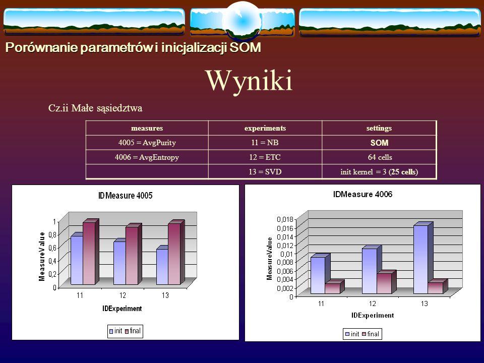 Cz.ii Małe sąsiedztwa measuresexperimentssettings 4005 = AvgPurity11 = NB SOM 4006 = AvgEntropy12 = ETC 64 cells 13 = SVDinit kernel = 3 (25 cells) Wyniki Porównanie parametrów i inicjalizacji SOM