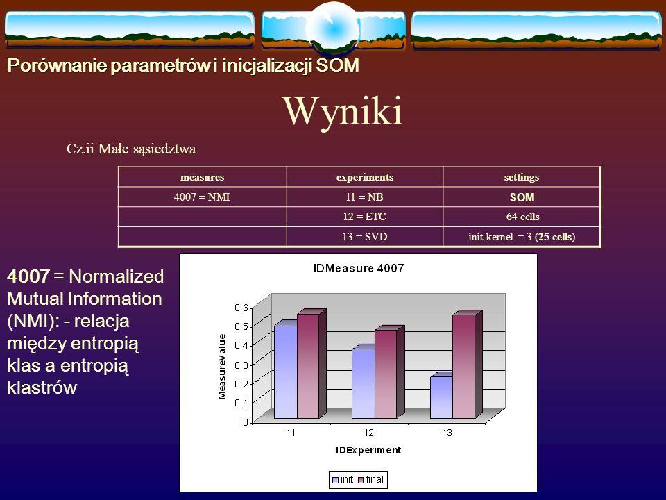 Cz.ii Małe sąsiedztwa measuresexperimentssettings 4007 = NMI11 = NB SOM 12 = ETC 64 cells 13 = SVDinit kernel = 3 (25 cells) Wyniki Porównanie parametrów i inicjalizacji SOM 4007 = Normalized Mutual Information (NMI): - relacja między entropią klas a entropią klastrów
