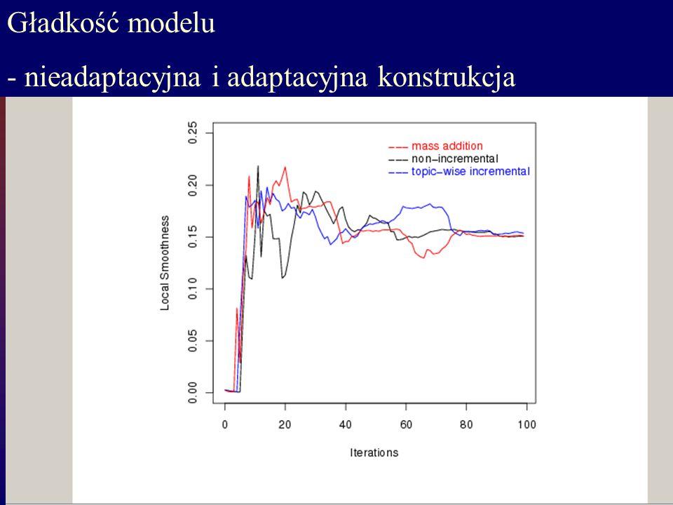 Gładkość modelu - nieadaptacyjna i adaptacyjna konstrukcja