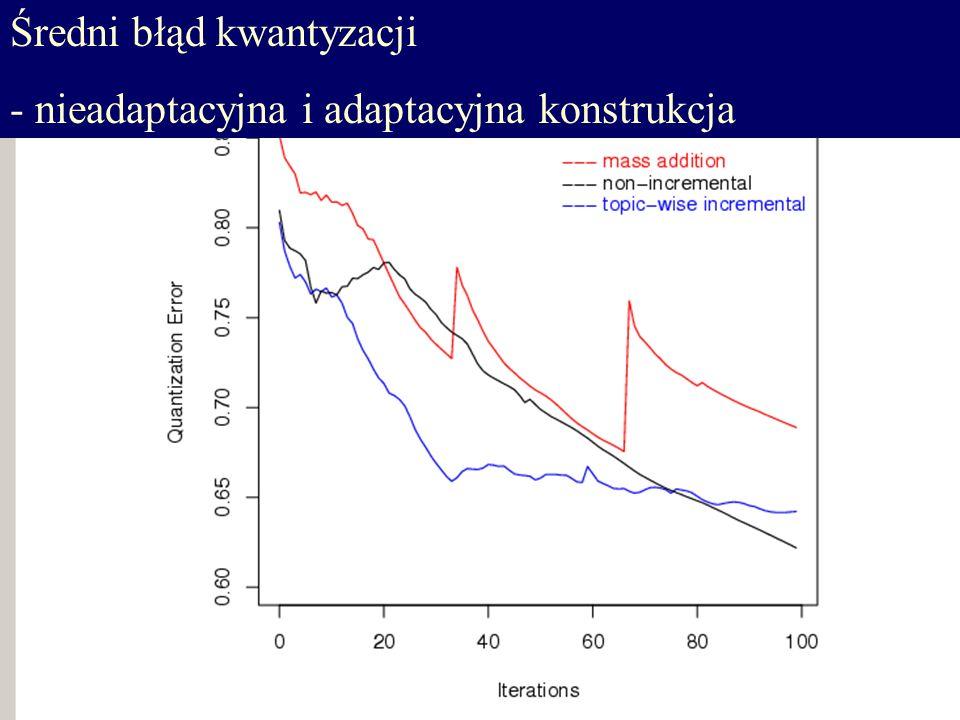 Średni błąd kwantyzacji - nieadaptacyjna i adaptacyjna konstrukcja