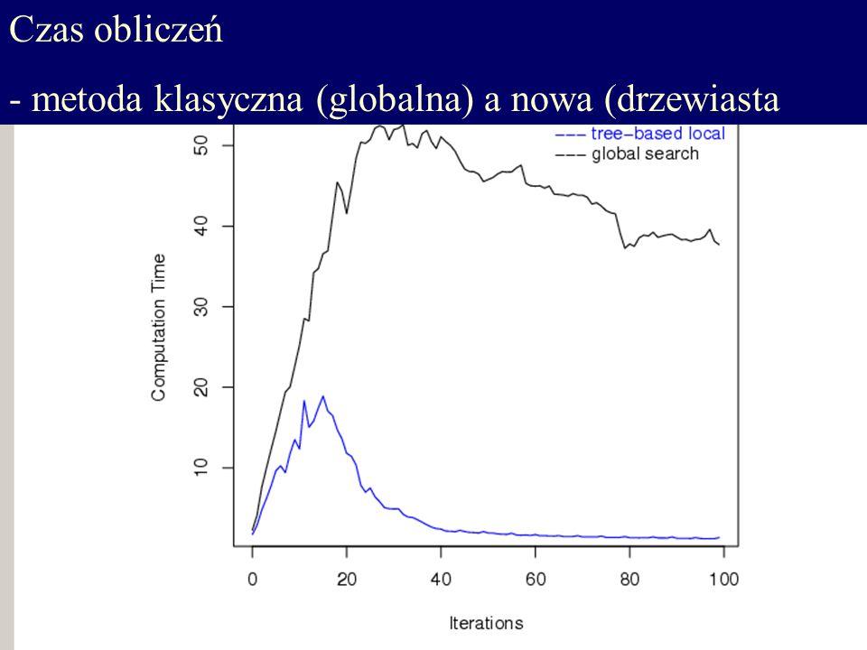 Czas obliczeń - metoda klasyczna (globalna) a nowa (drzewiasta