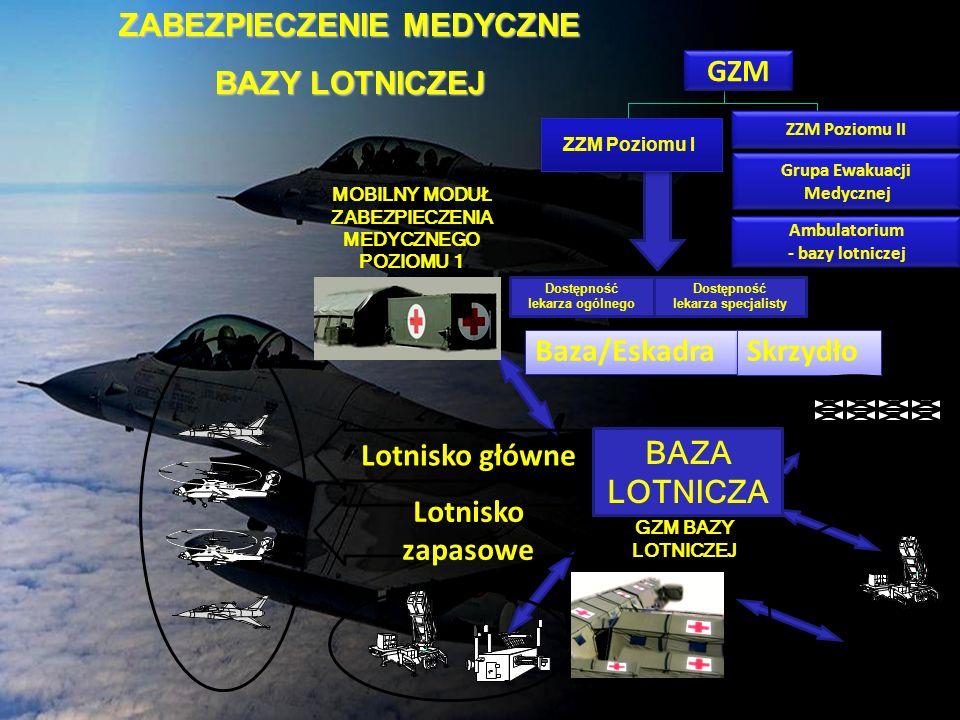 ZABEZPIECZENIE MEDYCZNE BAZY LOTNICZEJ Dostępność lekarza specjalisty Dostępność lekarza ogólnego Grupa Ewakuacji Medycznej Ambulatorium - bazy lotnic