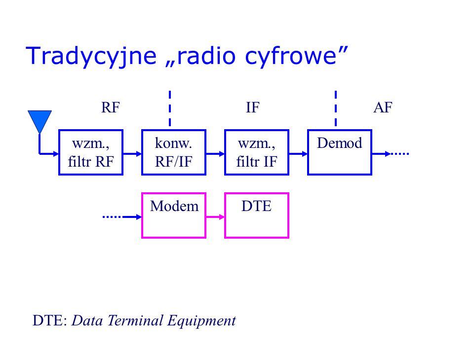 Tradycyjne radio cyfrowe wzm., filtr RF konw. RF/IF wzm., filtr IF Demod RFIFAF ModemDTE DTE: Data Terminal Equipment