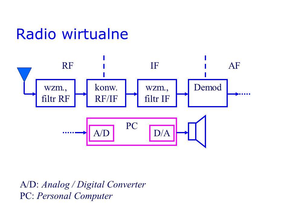 Radio wirtualne wzm., filtr RF konw. RF/IF wzm., filtr IF Demod PC A/D: Analog / Digital Converter PC: Personal Computer A/DD/A RFIFAF