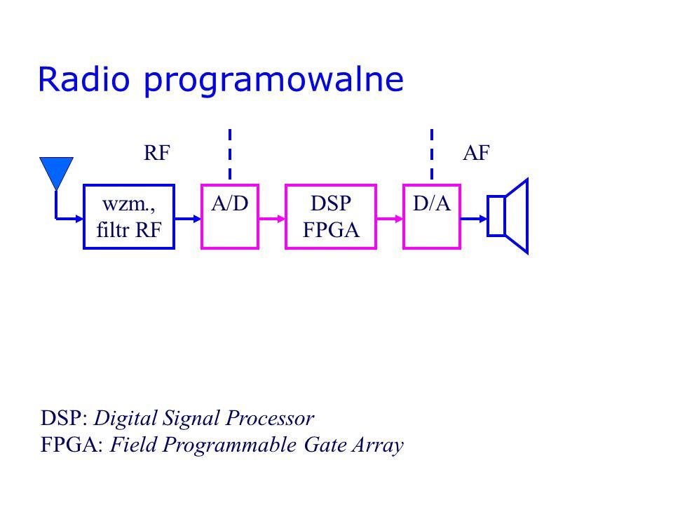 Radio programowalne wzm., filtr RF RFAF A/DDSP FPGA D/A DSP: Digital Signal Processor FPGA: Field Programmable Gate Array konw.