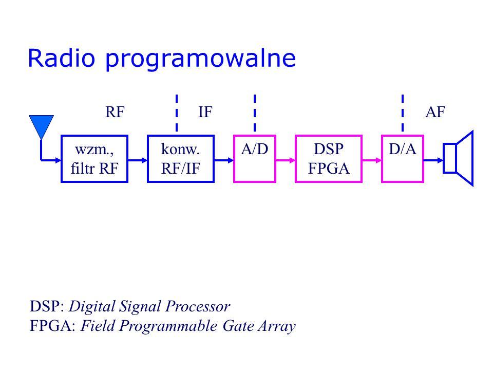 Radio programowalne wzm., filtr RF RFAF A/DDSP FPGA D/A DSP: Digital Signal Processor FPGA: Field Programmable Gate Array konw. RF/IF IF