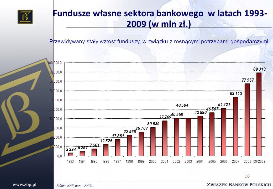 10 Fundusze własne sektora bankowego w latach 1993- 2009 (w mln zł.) Przewidywany stały wzrost funduszy, w związku z rosnącymi potrzebami gospodarczym