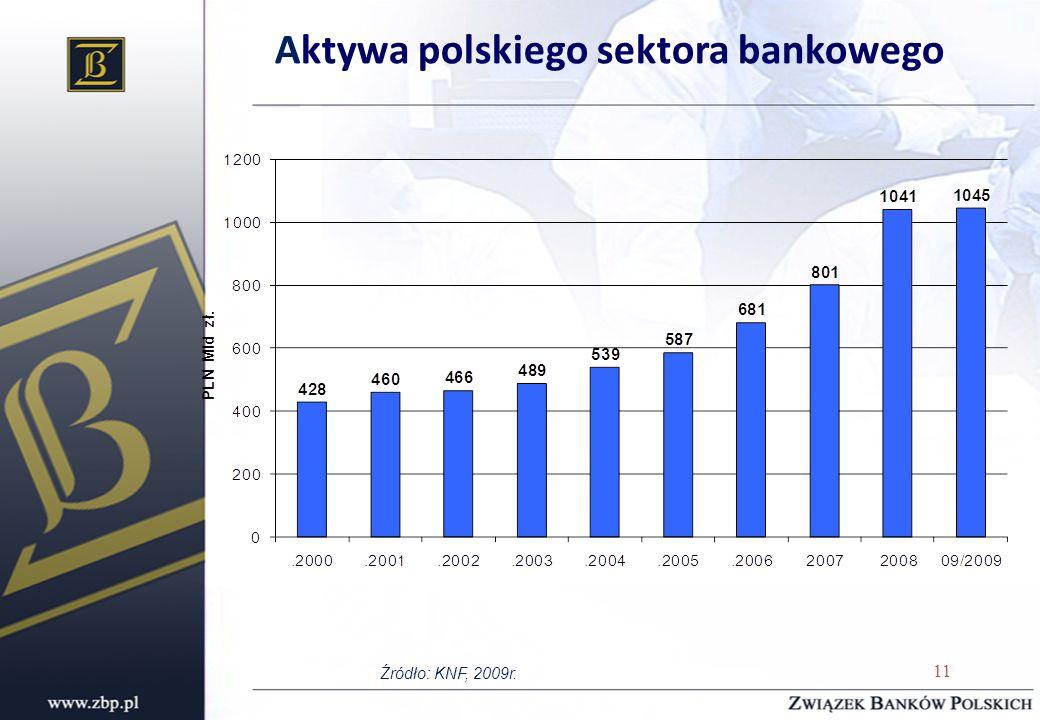 Aktywa polskiego sektora bankowego Źródło: KNF, 2009r. 11
