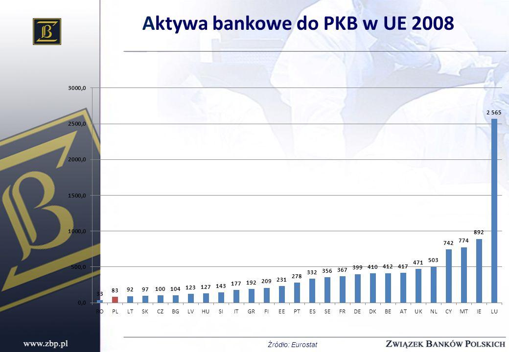 Aktywa bankowe do PKB w UE 2008 Źródło: Eurostat