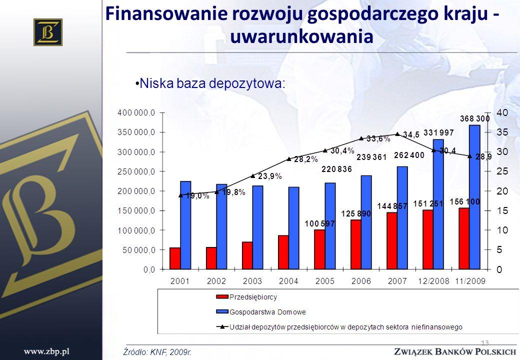 13 Finansowanie rozwoju gospodarczego kraju - uwarunkowania Niska baza depozytowa: Źródło: KNF, 2009r.