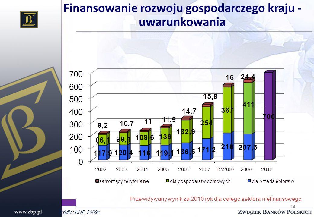 14 Finansowanie rozwoju gospodarczego kraju - uwarunkowania Przewidywany wynik za 2010 rok dla całego sektora niefinansowego Źródło: KNF, 2009r.