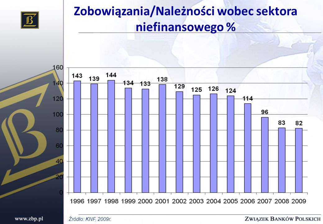 Zobowiązania/Należności wobec sektora niefinansowego % Źródło: KNF, 2009r.
