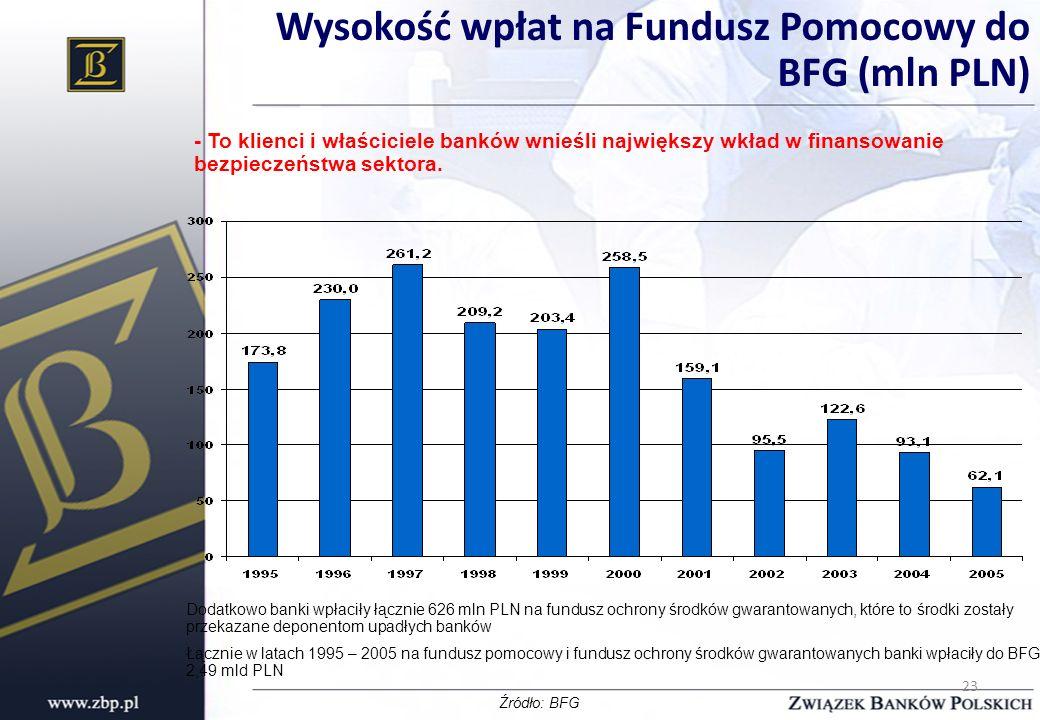 23 Wysokość wpłat na Fundusz Pomocowy do BFG (mln PLN) Dodatkowo banki wpłaciły łącznie 626 mln PLN na fundusz ochrony środków gwarantowanych, które t