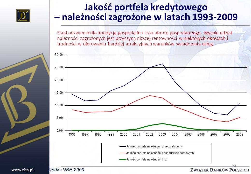 Jakość portfela kredytowego – należności zagrożone w latach 1993-2009 Slajd odzwierciedla kondycję gospodarki i stan obrotu gospodarczego. Wysoki udzi