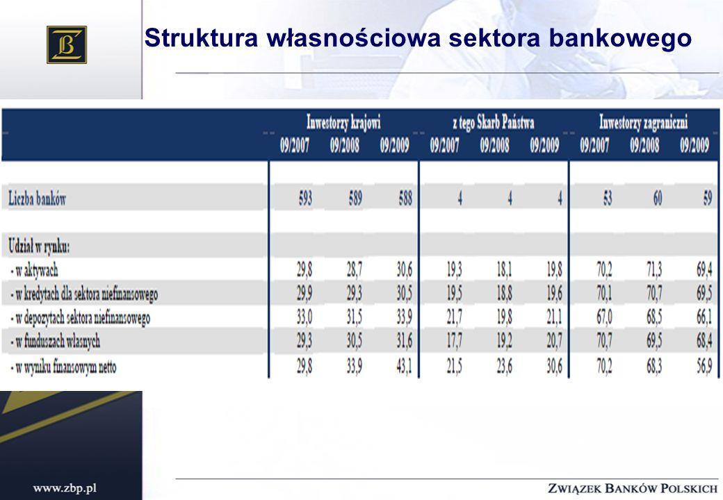 Struktura własnościowa sektora bankowego