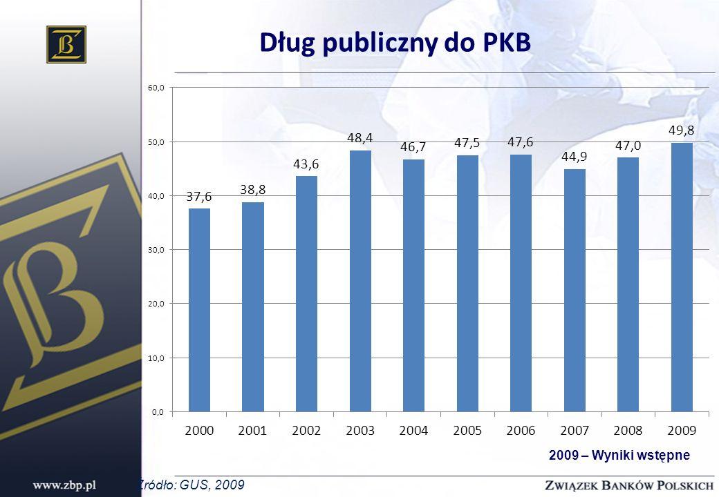 Dług publiczny do PKB 2009 – Wyniki wstępne Źródło: GUS, 2009