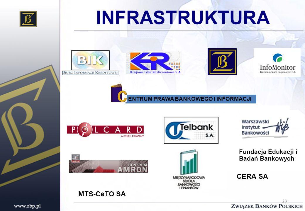 28 ENTRUM PRAWA BANKOWEGO I INFORMACJI Fundacja Edukacji i Badań Bankowych INFRASTRUKTURA CERA SA MTS-CeTO SA