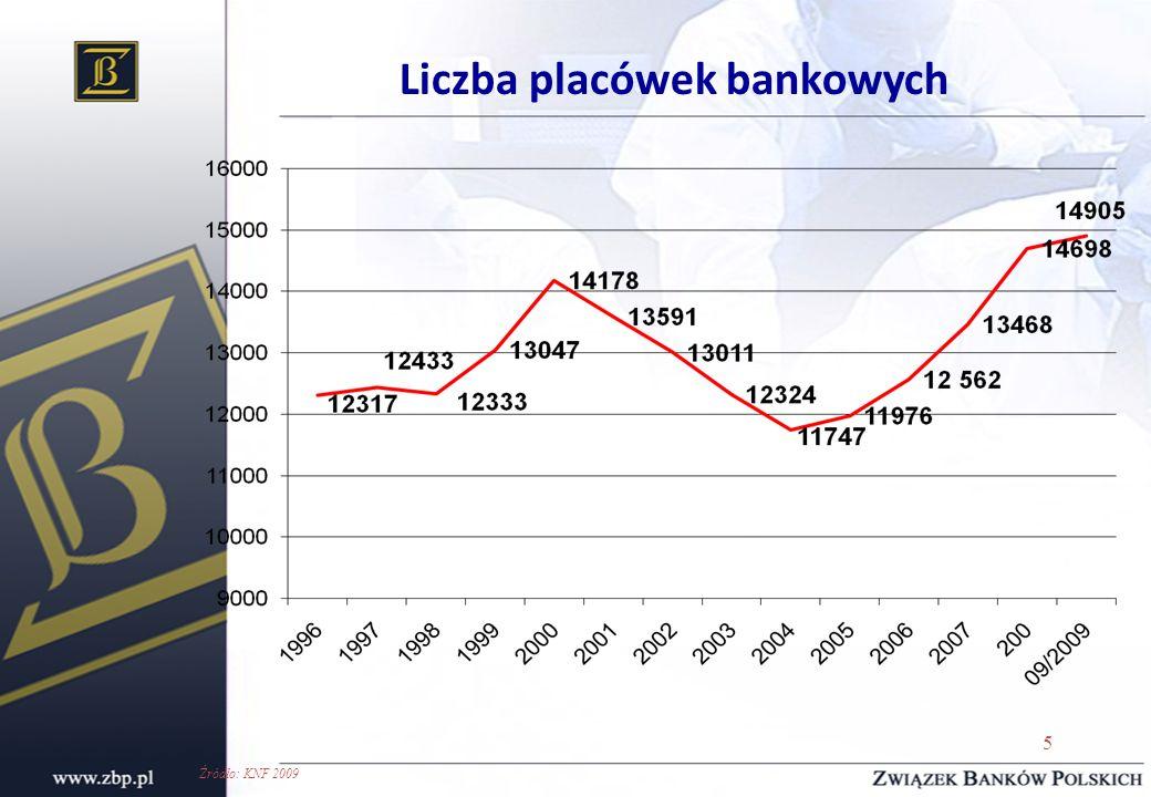 5 Liczba placówek bankowych Źródło: KNF 2009