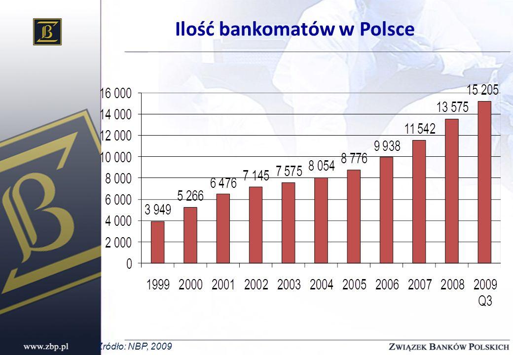 Ilość bankomatów w Polsce Źródło: NBP, 2009