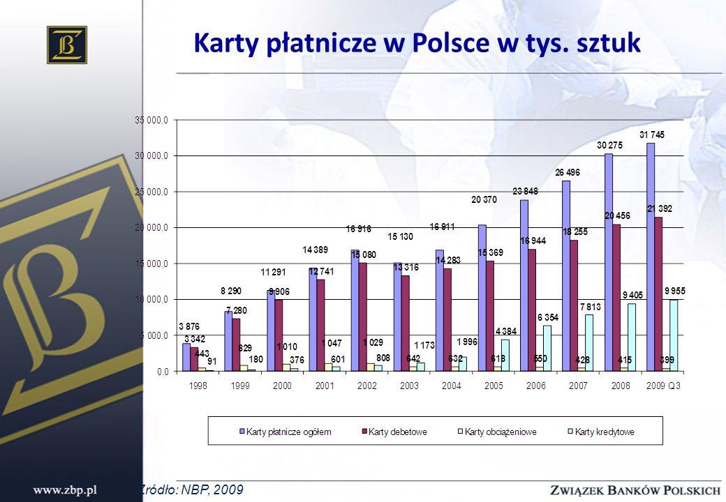 Karty płatnicze w Polsce w tys. sztuk Źródło: NBP, 2009