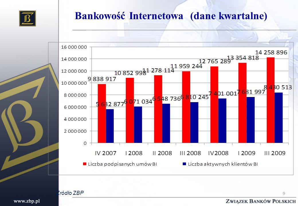 Bankowość Internetowa (dane kwartalne) Źródło ZBP 9