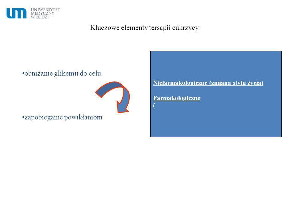 Kluczowe elementy tersapii cukrzycy obniżanie glikemii do celu zapobieganie powikłaniom Niefarmakologiczne (zmiana stylu życia) Farmakologiczne (