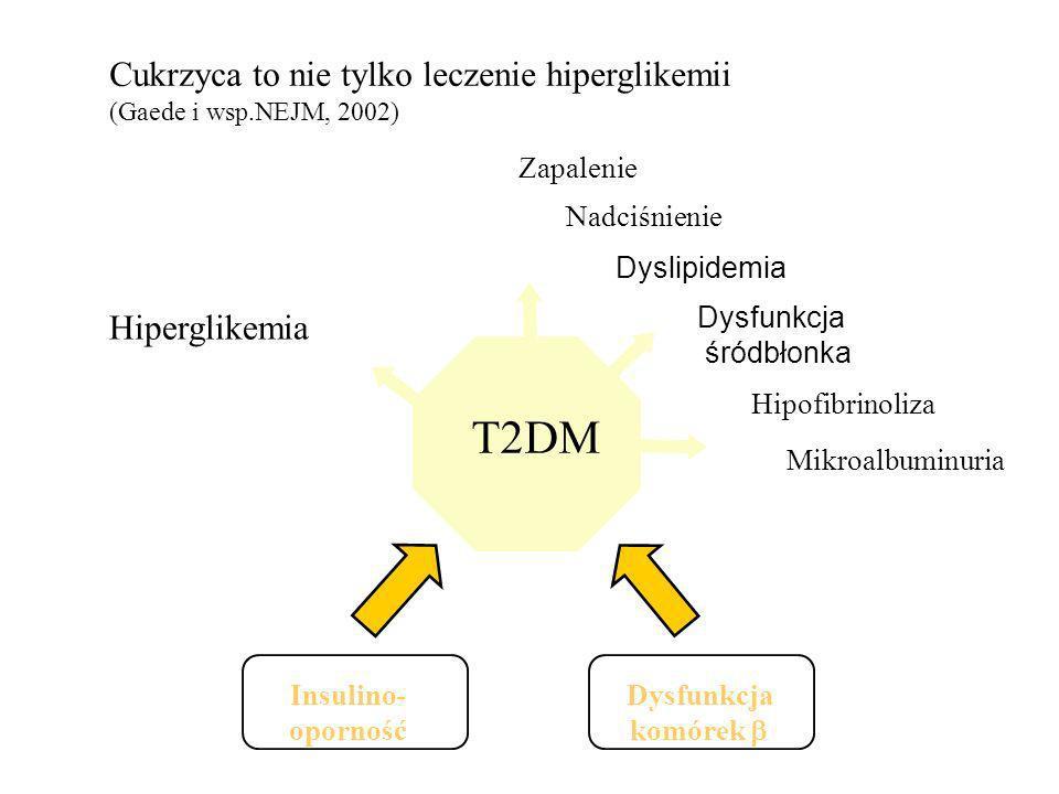 Cukrzyca to nie tylko leczenie hiperglikemii (Gaede i wsp.NEJM, 2002) Insulino- oporność Dysfunkcja komórek T2DM Hiperglikemia Zapalenie Nadciśnienie