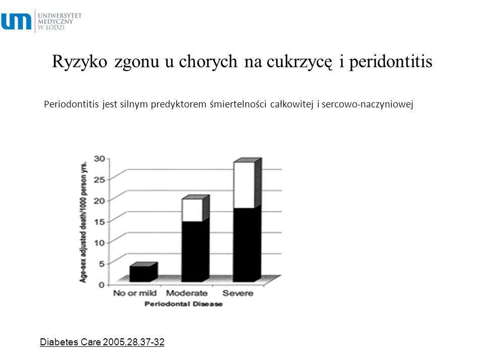 Ryzyko zgonu u chorych na cukrzycę i peridontitis Periodontitis jest silnym predyktorem śmiertelności całkowitej i sercowo-naczyniowej Diabetes Care 2
