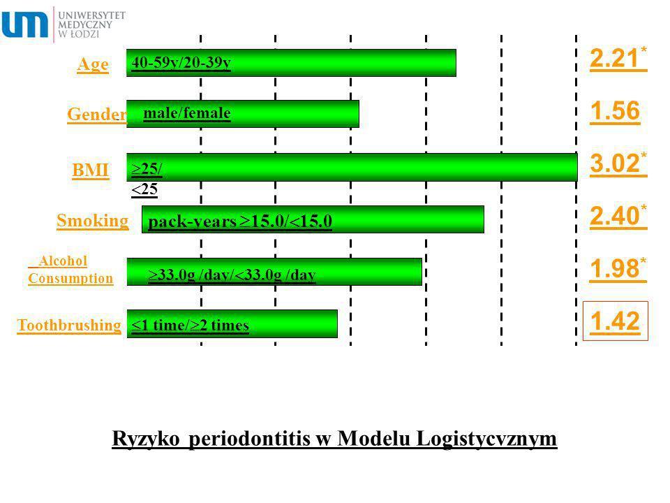 Ryzyko periodontitis w Modelu Logistycvznym pack-years 15.0/ 15.0 2.21 * 1.56 3.02 * 2.40 * 1.98 * 1.42 00.51.01.52.02.53.03.5 * P <0.05 40-59y/20-39y