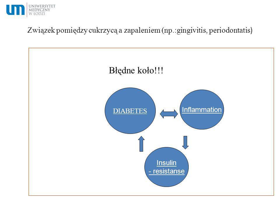 Związek pomiędzy cukrzycą a zapaleniem (np.:gingivitis, periodontatis ) Błędne koło!!! DIABETES Inflammation Insulin - resistanse