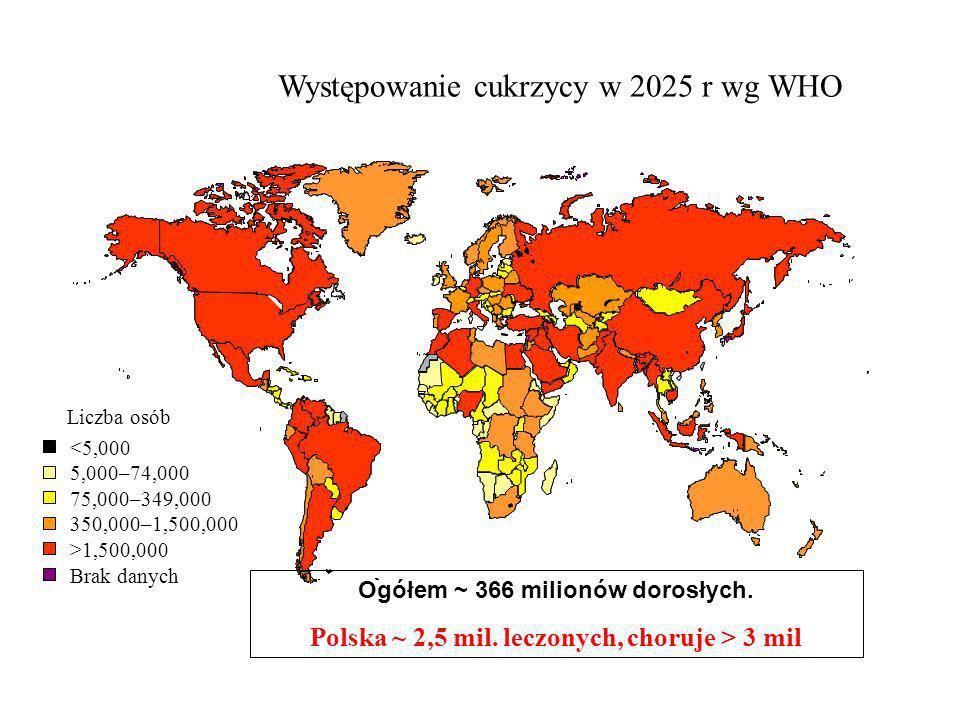 Występowanie cukrzycy w 2025 r wg WHO Ogółem ~ 366 milionów dorosłych. Polska ~ 2,5 mil. leczonych, choruje > 3 mil