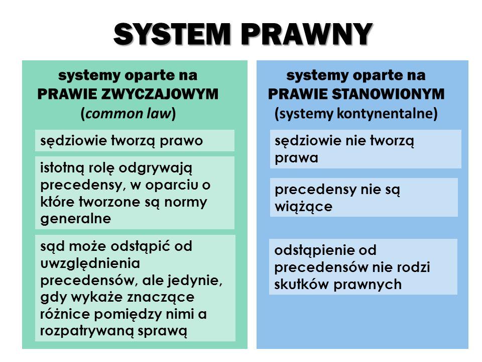 SYSTEM PRAWNY systemy oparte na PRAWIE STANOWIONYM (systemy kontynentalne) systemy oparte na PRAWIE ZWYCZAJOWYM (common law) sędziowie tworzą prawosędziowie nie tworzą prawa istotną rolę odgrywają precedensy, w oparciu o które tworzone są normy generalne precedensy nie są wiążące sąd może odstąpić od uwzględnienia precedensów, ale jedynie, gdy wykaże znaczące różnice pomiędzy nimi a rozpatrywaną sprawą odstąpienie od precedensów nie rodzi skutków prawnych