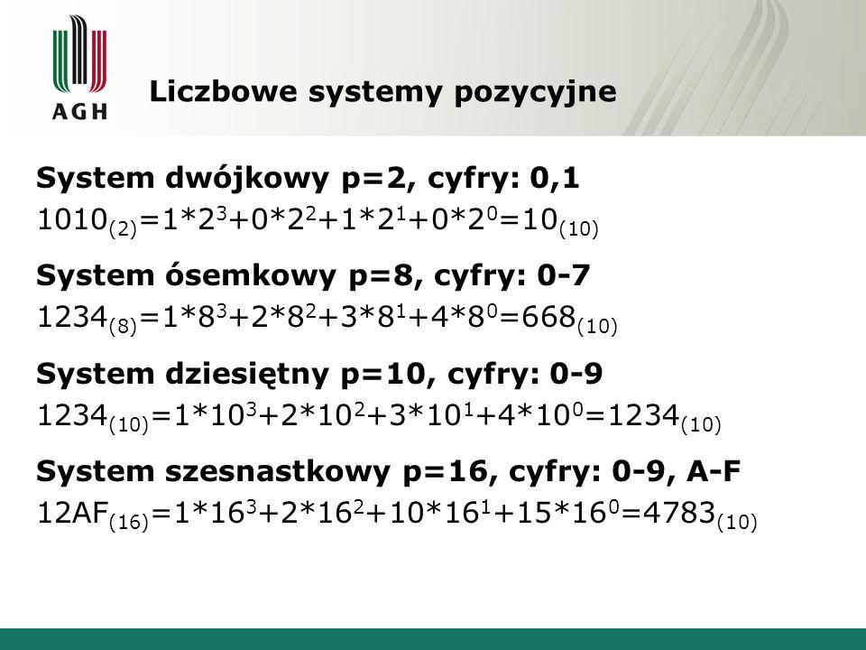 Liczbowe systemy pozycyjne System dwójkowy p=2, cyfry: 0,1 1010 (2) =1*2 3 +0*2 2 +1*2 1 +0*2 0 =10 (10) System ósemkowy p=8, cyfry: 0-7 1234 (8) =1*8