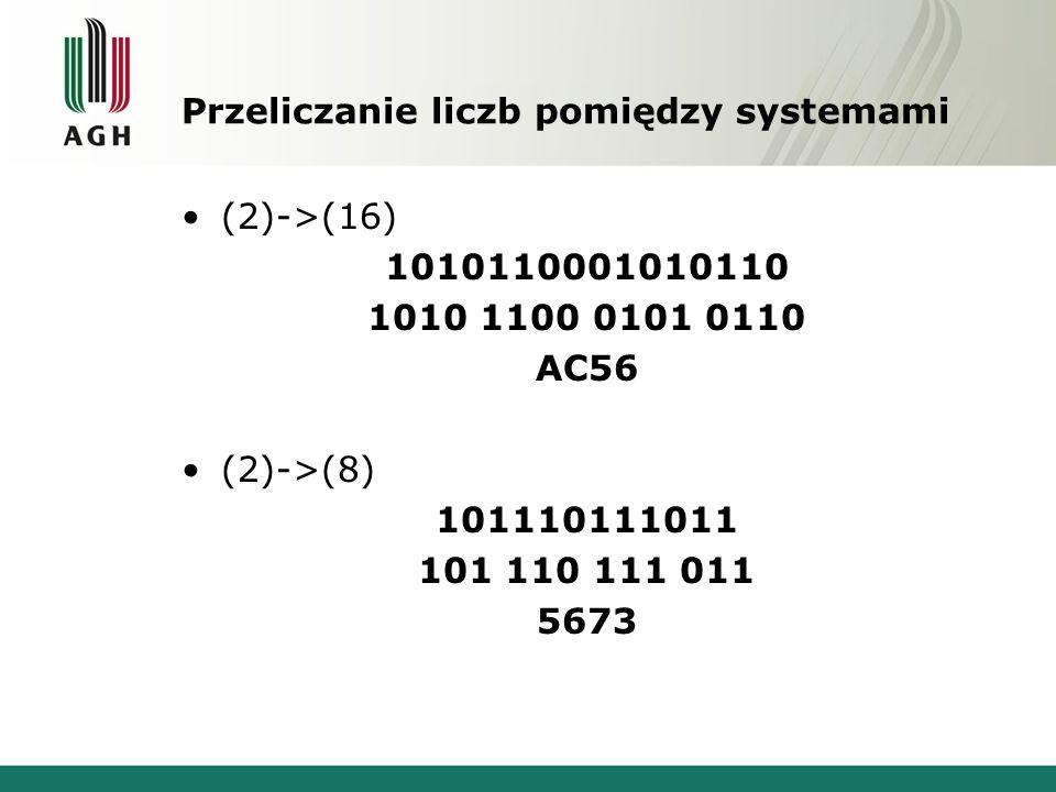Przeliczanie liczb pomiędzy systemami (2)->(16) 1010110001010110 AC56 (2)->(8) 101110111011 5673